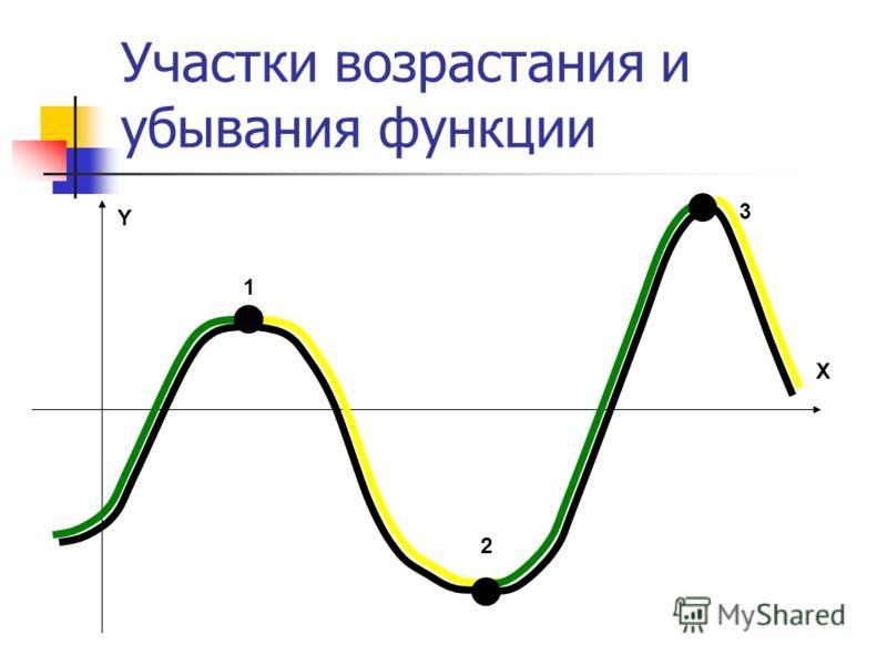 Участки возрастания и убывания функции 1 2 3 X Y