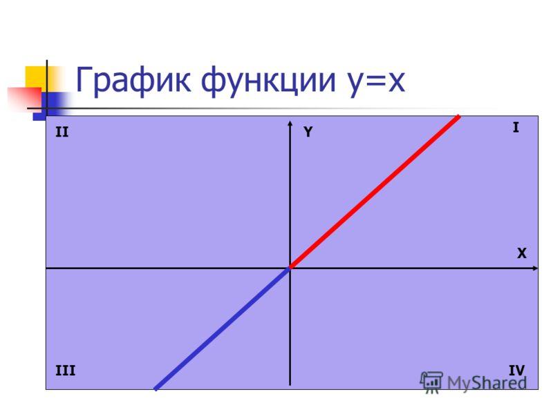 График функции y=x Y X I II IIIIV