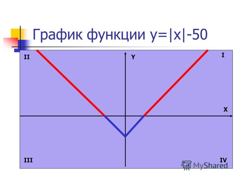 График функции y=|x|-50 Y X I II IIIIV