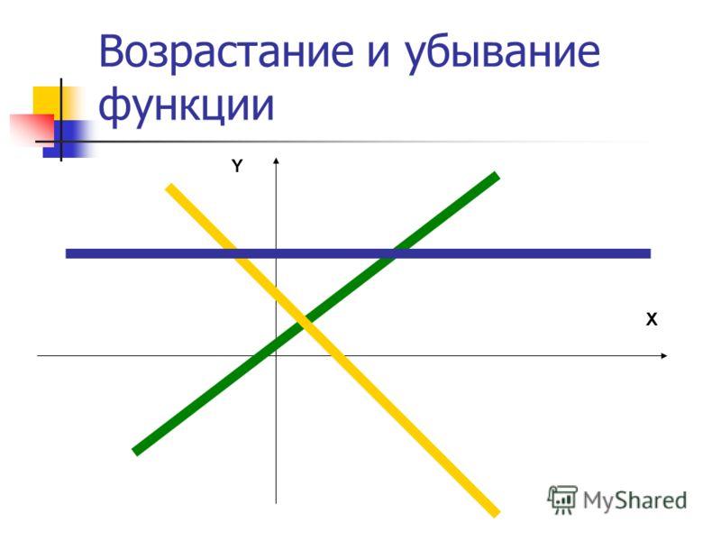 Возрастание и убывание функции X Y