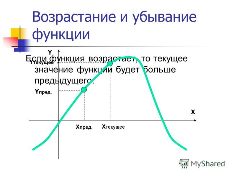 Если функция возрастает, то текущее значение функции будет больше предыдущего. X Y Y пред. Y текущее X пред. X текущее