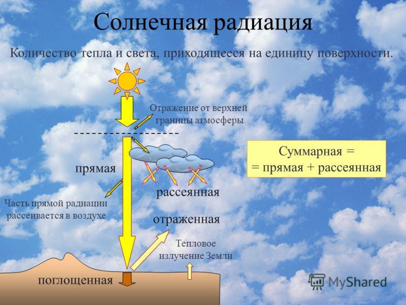 Солнечная радиация Количество тепла и света, приходящееся на единицу поверхности. прямая отраженная рассеянная Отражение от верхней границы атмосферы поглощенная Часть прямой радиации рассеивается в воздухе Тепловое излучение Земли Суммарная = = прям