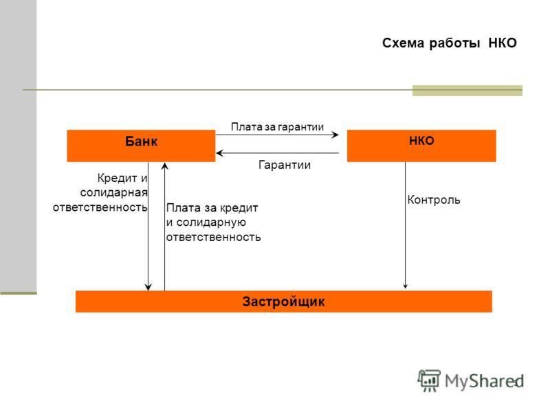 5 Схема работы НКО Кредит и солидарная ответственность Застройщик Банк Гарантии Контроль НКО Плата за кредит и солидарную ответственность Плата за гарантии