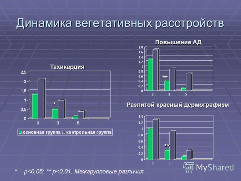 Динамика вегетативных расстройств Тахикардия Повышение АД Разлитой красный дермографизм * - р