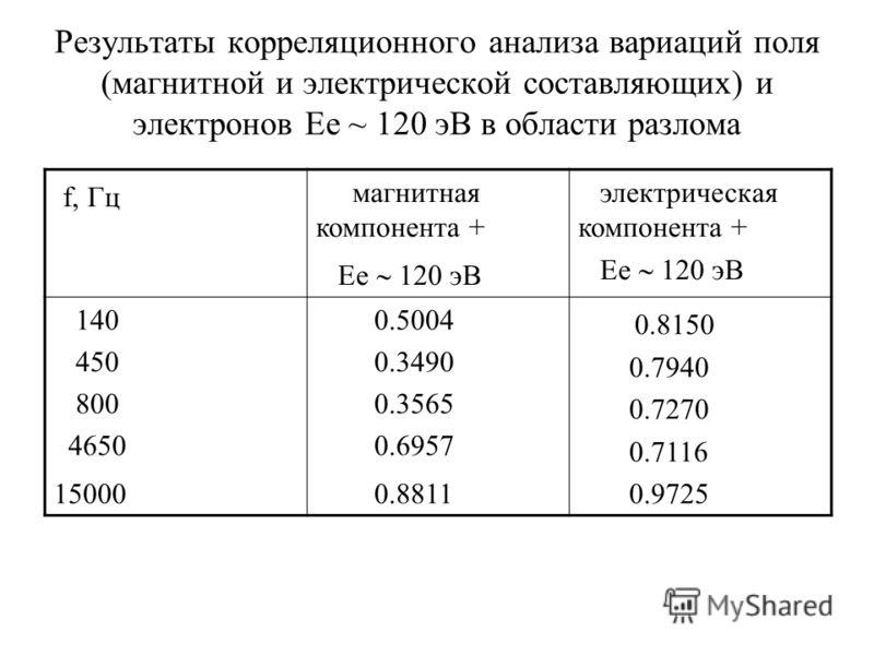 Результаты корреляционного анализа вариаций поля (магнитной и электрической составляющих) и электронов Ее ~ 120 эВ в области разлома f, Гц магнитная компонента + Ее 120 эВ электрическая компонента + Ее 120 эВ 140 450 800 4650 15000 0.5004 0.3490 0.35