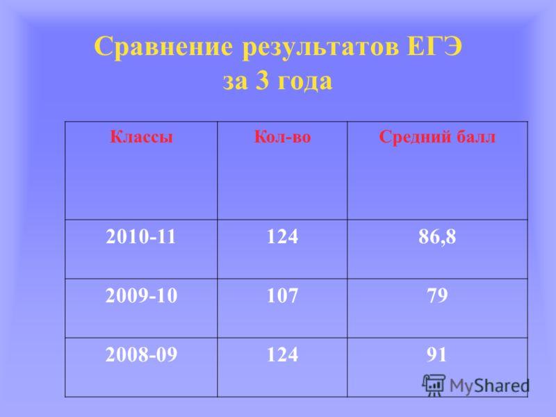 Сравнение результатов ЕГЭ за 3 года КлассыКол-воСредний балл 2010-1112486,8 2009-1010779 2008-0912491