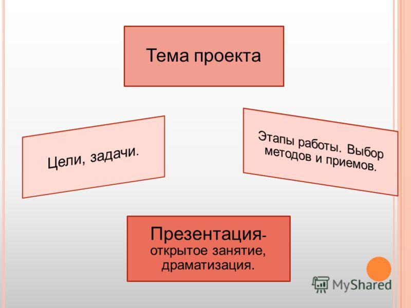 Тема проекта Презентация - открытое занятие, драматизация.