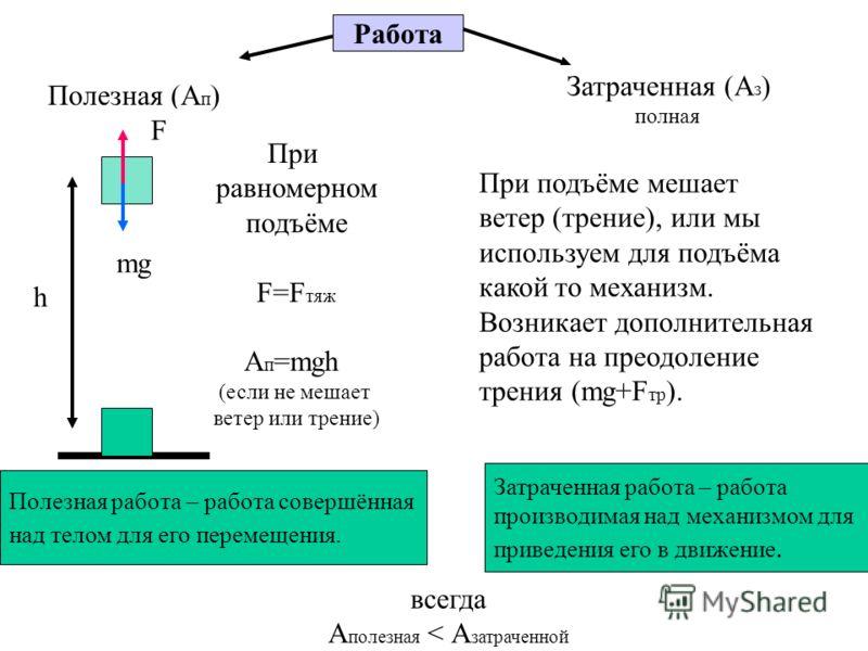 Работа Полезная (А п ) Затраченная (А з ) полная h mg F При равномерном подъёме F=F тяж А п =mgh (если не мешает ветер или трение) Полезная работа – работа совершённая над телом для его перемещения. При подъёме мешает ветер (трение), или мы используе