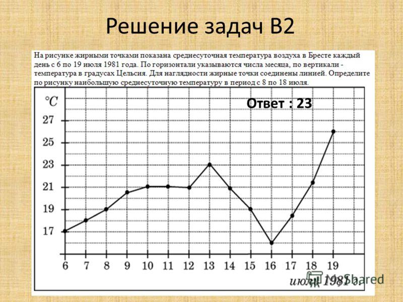 Решение задач B2 Ответ : 23