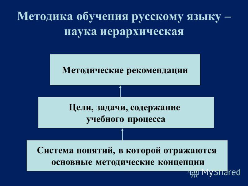 Методика обучения русскому языку – наука иерархическая Система понятий, в которой отражаются основные методические концепции Цели, задачи, содержание учебного процесса Методические рекомендации