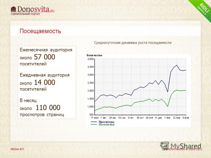 Посещаемость Среднесуточная динамика роста посещаемости Ежемесячная аудитория около 57 000 посетителей Ежедневная аудитория около 14 000 посетителей В месяц около 110 000 просмотров страниц
