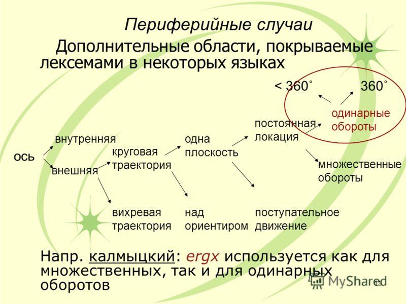 Периферийные случаи Дополнительные области, покрываемые лексемами в некоторых языках Напр. калмыцкий: ergx используется как для множественных, так и для одинарных оборотов 11 ось внутренняя внешняя вихревая траектория круговая траектория над ориентир