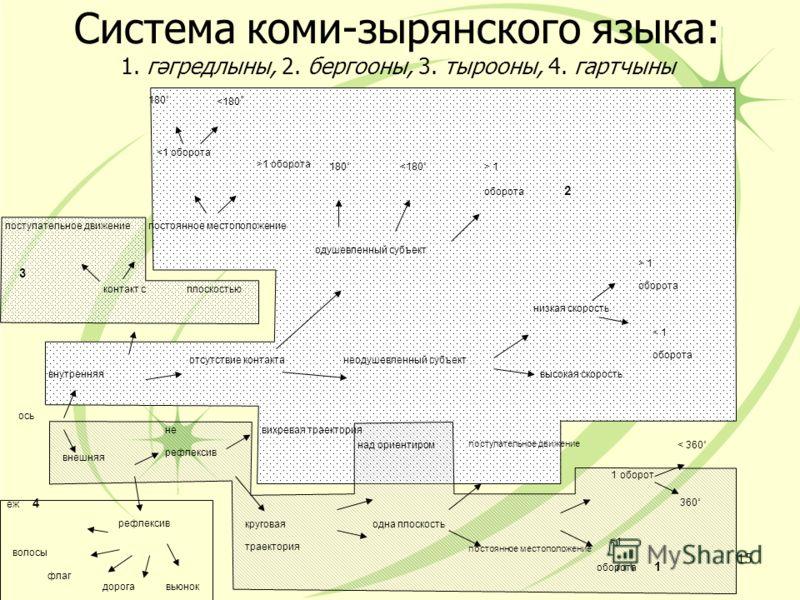Система коми-зырянского языка: 1. гəгредлыны, 2. бергооны, 3. тырооны, 4. гартчыны 15 ось внутренняя внешняя вихревая траектория круговая траектория над ориентиром одна плоскость поступательное движение >1 оборота 1 1 оборот 360˚ < 360˚ рефлексив не