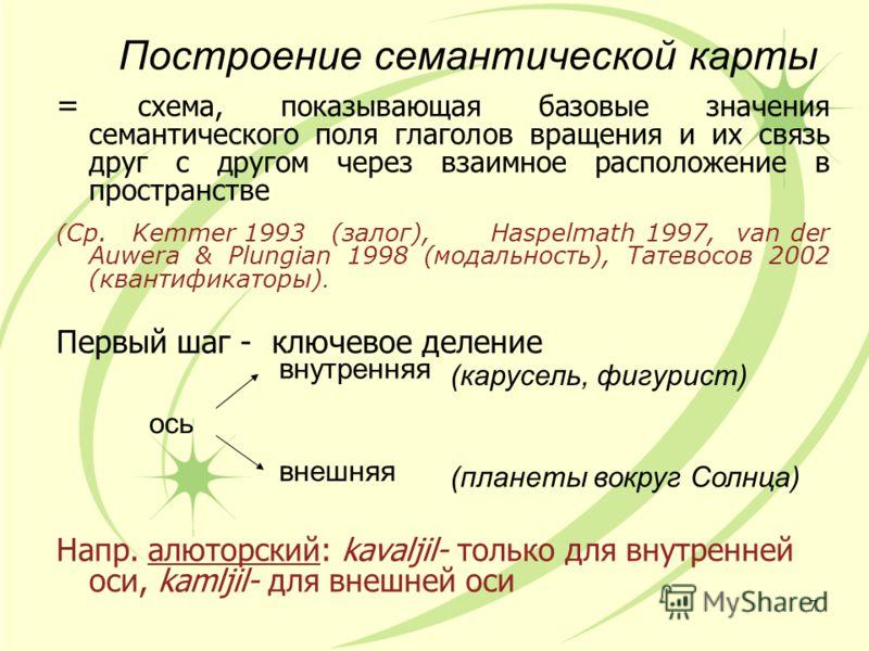 Построение семантической карты = схема, показывающая базовые значения семантического поля глаголов вращения и их связь друг с другом через взаимное расположение в пространстве ( Ср. Kemmer 1993 (залог),Haspelmath 1997, van der Auwera & Plungian 1998