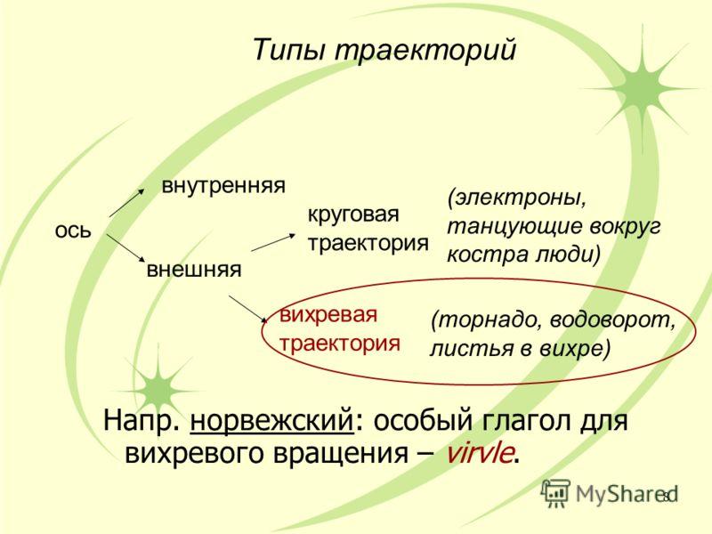 Типы траекторий Напр. норвежский: особый глагол для вихревого вращения – virvle. 8 ось внутренняя внешняя вихревая траектория круговая траектория (торнадо, водоворот, листья в вихре) (электроны, танцующие вокруг костра люди)