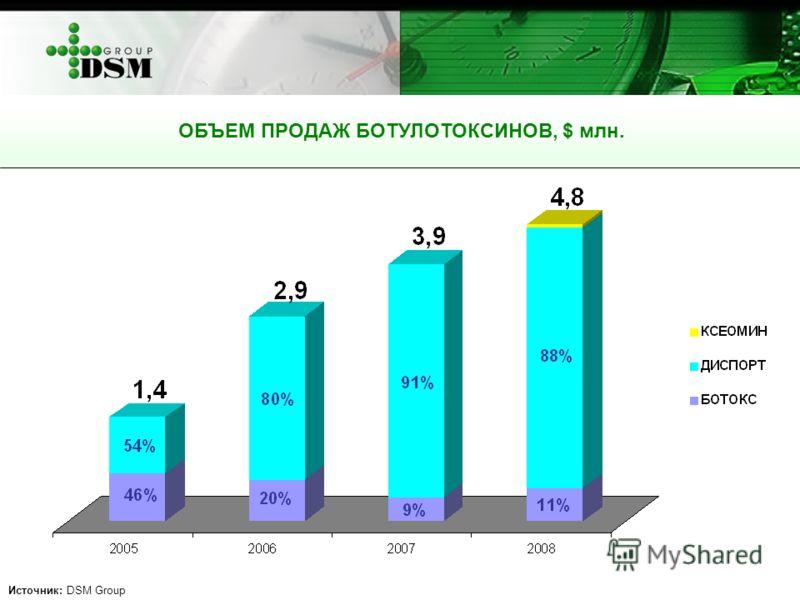 ОБЪЕМ ПРОДАЖ БОТУЛОТОКСИНОВ, $ млн. Источник: DSM Group