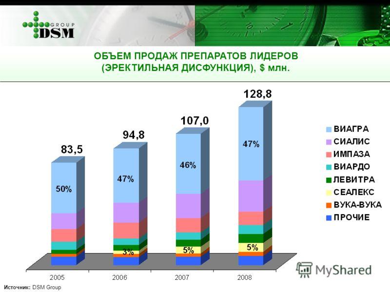 ОБЪЕМ ПРОДАЖ ПРЕПАРАТОВ ЛИДЕРОВ (ЭРЕКТИЛЬНАЯ ДИСФУНКЦИЯ), $ млн. Источник: DSM Group
