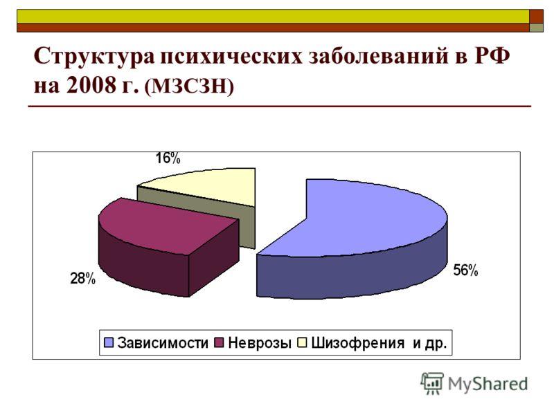 Структура психических заболеваний в РФ на 2008 г. (МЗСЗН)