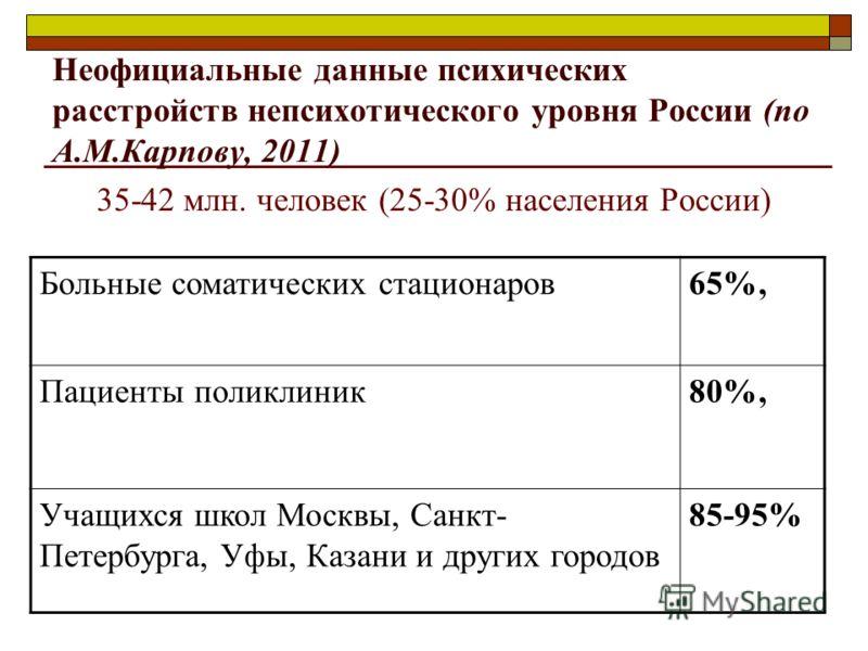 Неофициальные данные психических расстройств непсихотического уровня России (по А.М.Карпову, 2011) 35-42 млн. человек (25-30% населения России) Больные соматических стационаров65%, Пациенты поликлиник80%, Учащихся школ Москвы, Санкт- Петербурга, Уфы,