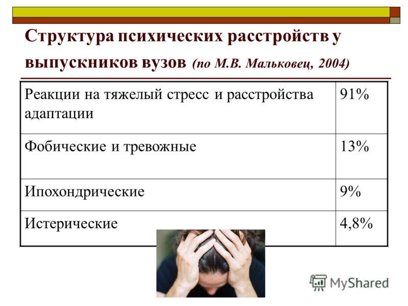 Структура психических расстройств у выпускников вузов (по М.В. Мальковец, 2004) Реакции на тяжелый стресс и расстройства адаптации 91% Фобические и тревожные13% Ипохондрические9% Истерические4,8%