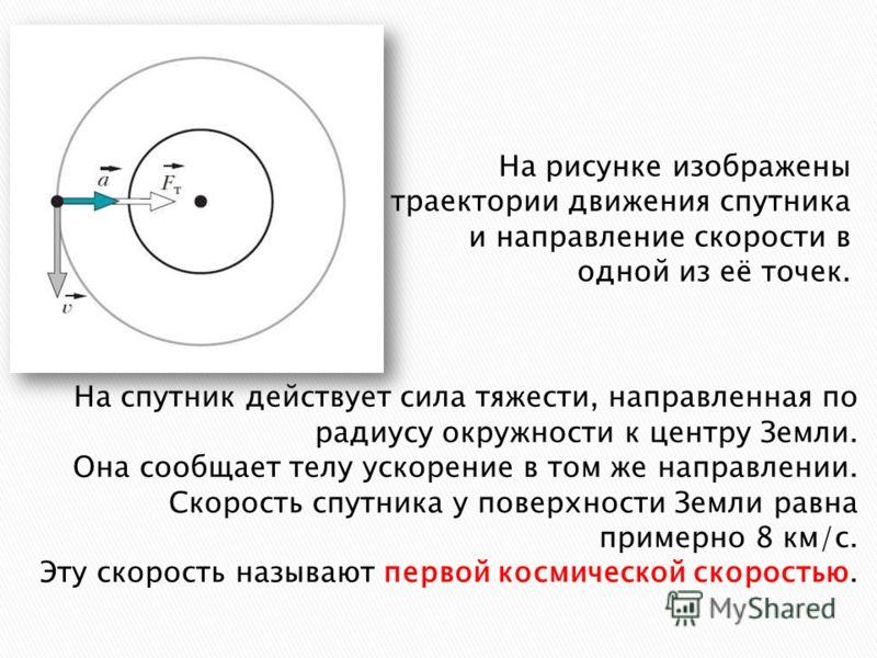 На рисунке изображены траектории движения спутника и направление скорости в одной из её точек. На спутник действует сила тяжести, направленная по радиусу окружности к центру Земли. Она сообщает телу ускорение в том же направлении. Скорость спутника у