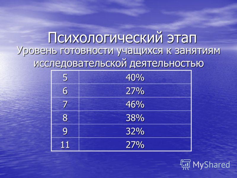 Психологический этап Уровень готовности учащихся к занятиям исследовательской деятельностью 540% 627% 746% 838% 932% 1127%