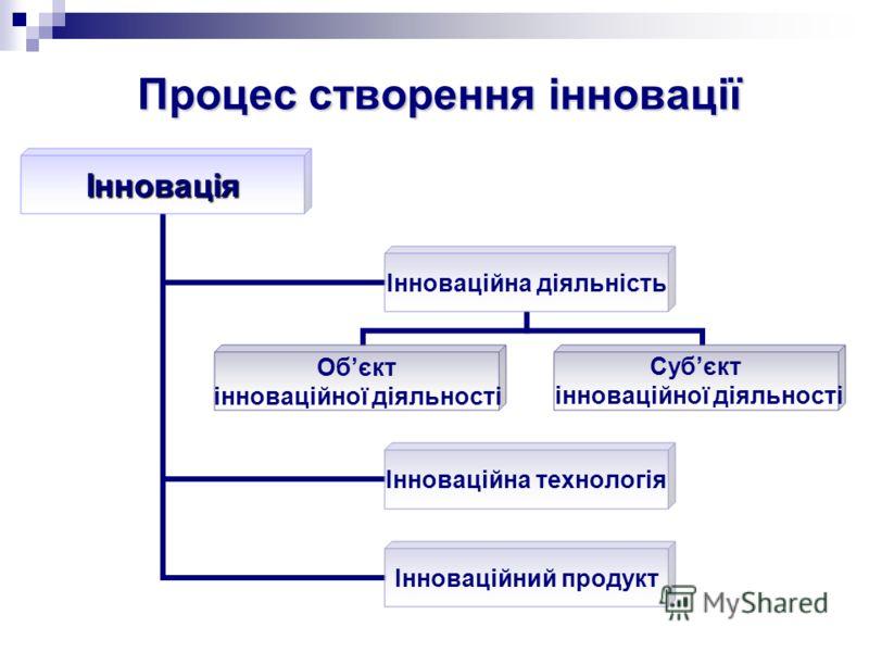 Інноваційний продукт Інноваційний продукт Інноваційний продукт є результатом виконання інноваційного проекту і науково-дослідною або дослідно-конструкторською розробкою нової технології (в тому числі - інформаційної) чи продукції з виготовленням експ