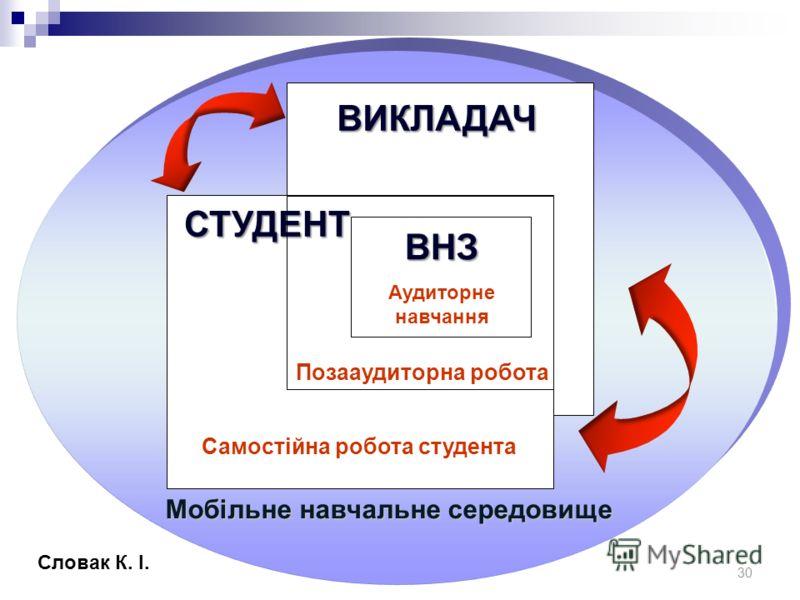 Мобільна система підтримки навчання MLE-Moodle 29 Характеристики MLE-Moodle зручність у використанні; тестування та оцінювання студентів; локалізація українською мовою; безкоштовність; налаштування на різні типи пристроїв; адаптація подання навчальни