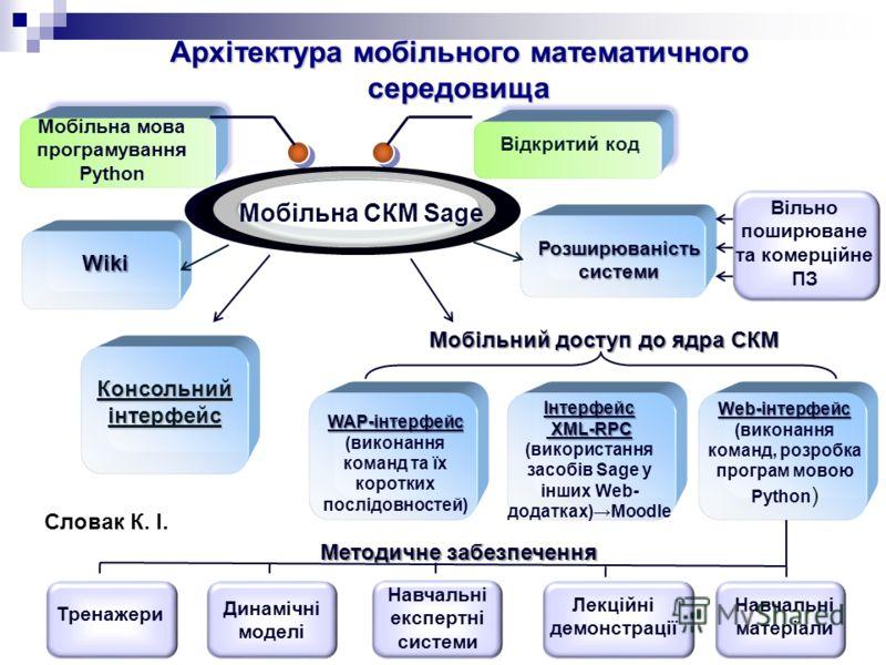31 Мобільне математичне середовище Мобільне математичне середовище – це мережне програмно-методичне забезпечення, що надає можливість: - мобільного доступу до математичних обєктів (створення, використання, поширення), -інтеграції аудиторної і позаауд