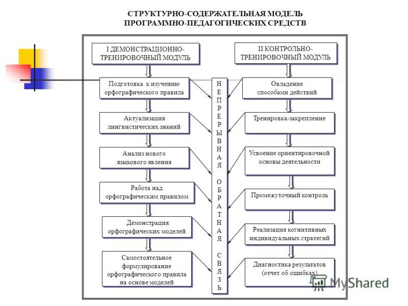 Самостоятельное формулирование орфографического правила на основе моделей Самостоятельное формулирование орфографического правила на основе моделей II КОНТРОЛЬНО- ТРЕНИРОВОЧНЫЙ МОДУЛЬ Диагностика результатов (отчет об ошибках) Диагностика результатов
