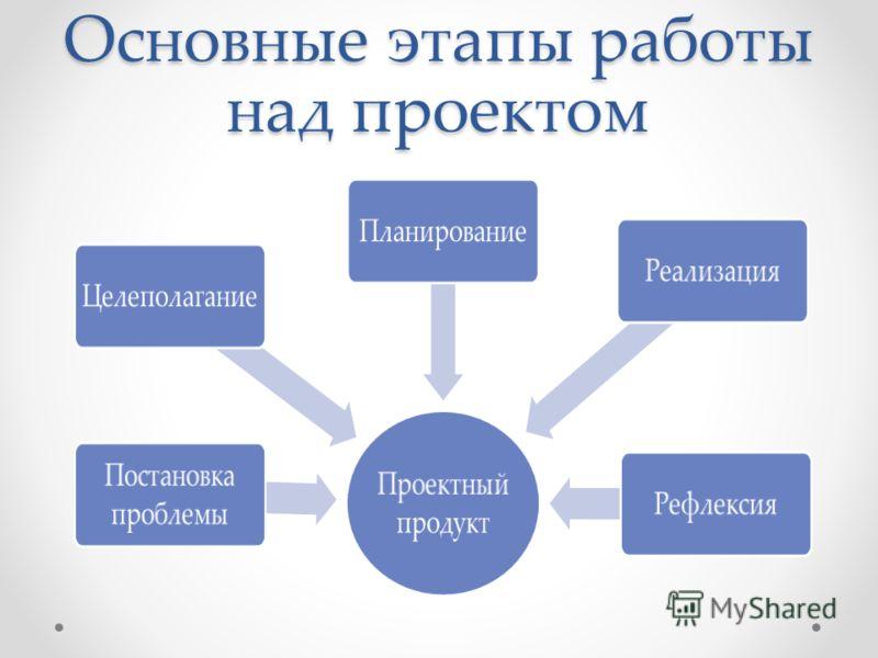 Основные этапы работы над проектом