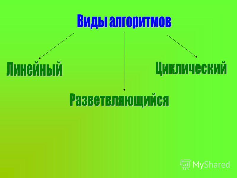 Стандартные графические объекты блок-схем Указание на начало и конец алгоритма Организация ввода и вывода данных Выполнение действий или группы действий Выбор направления выполнения алгоритма в зависимости от выполнения условия Использование вспомога