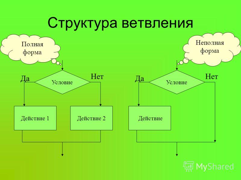 Разветвляющийся алгоритм - это алгоритм, в котором в зависимости от условия выполняется либо одна, либо другая последовательность действий. Разветвляющийся алгоритм наблюдаем в поэме А.С. Пушкина «Руслан и Людмила» У лукоморья дуб зелёный; Златая цеп