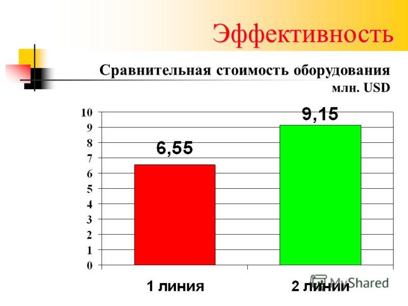 Эффективность Сравнительная стоимость оборудования млн. USD