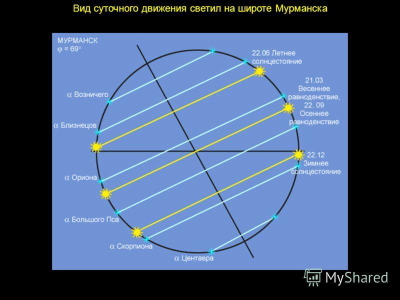 Вид суточного движения светил на широте Мурманска