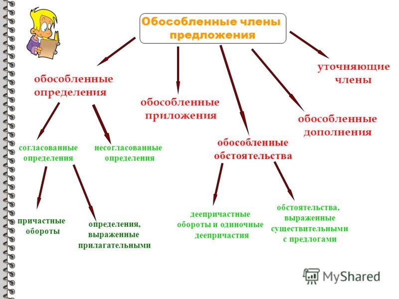 Обособленные члены предложения обособленные определения согласованные определения несогласованные определения обособленные обстоятельства причастные обороты определения, выраженные прилагательными деепричастные обороты и одиночные деепричастия обстоя