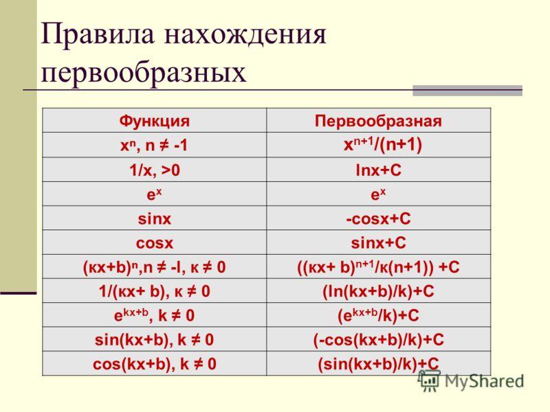 Правила нахождения первообразных ФункцияПервообразная х, n -1 1/x, >0lnx+C exex exex sinx-cosx+C cosxsinx+C (кх+b),n -l к 0((кх+ b) n+1 /к(n+1)) +С 1/(кх+ b), к 0(ln(kx+b)/k)+C e kx+b k 0(e kx+b /k)+C sin(kx+b), k 0(-cos(kx+b)/k)+C сos(kx+b), k 0(sin