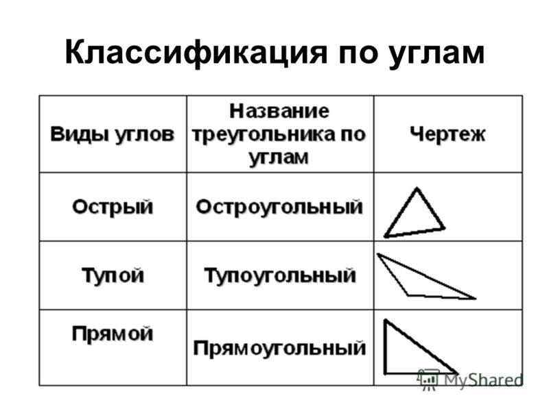 Классификация по углам