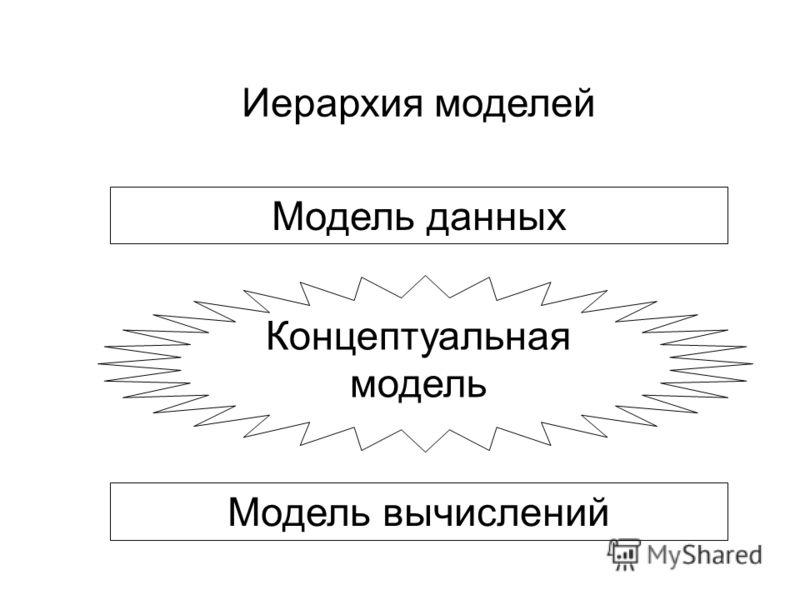 Модель данных Концептуальная модель Модель вычислений Иерархия моделей