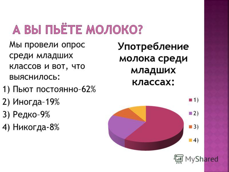 Мы провели опрос среди младших классов и вот, что выяснилось: 1) Пьют постоянно–62% 2) Иногда–19% 3) Редко–9% 4) Никогда-8%