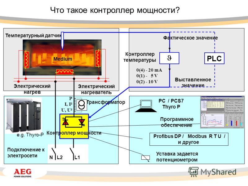 PC / PCS7 Thyro P Уставка задается потенциометром Контроллер температуры Фактическое значение Выставленное значение Программное обеспечение Profibus DP / Modbus R T U / и другое PLC 0(4) - 20 mA 0(1) - 5 V 0(2) - 10 V N L2 Подключение к электросети L