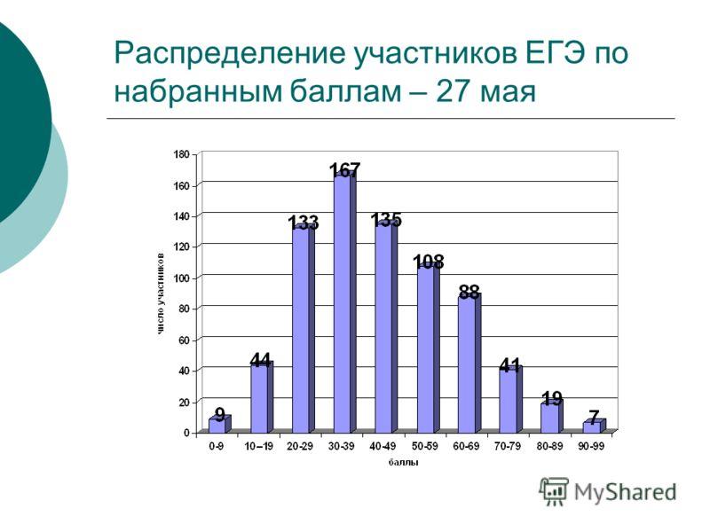 Распределение участников ЕГЭ по набранным баллам – 27 мая