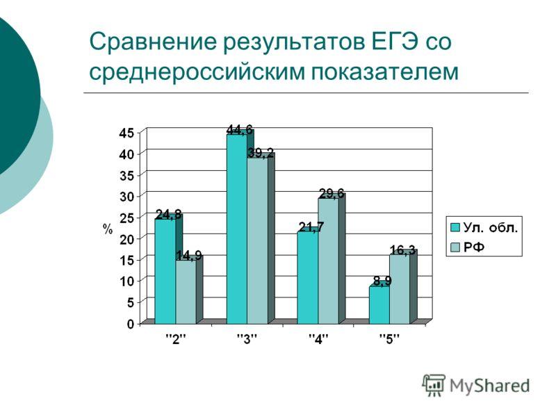 Сравнение результатов ЕГЭ со среднероссийским показателем