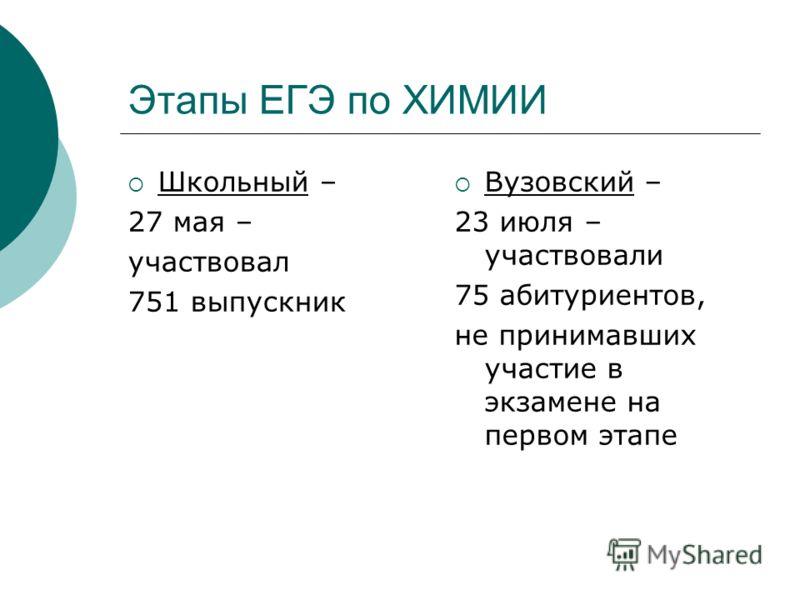 Этапы ЕГЭ по ХИМИИ Школьный – 27 мая – участвовал 751 выпускник Вузовский – 23 июля – участвовали 75 абитуриентов, не принимавших участие в экзамене на первом этапе