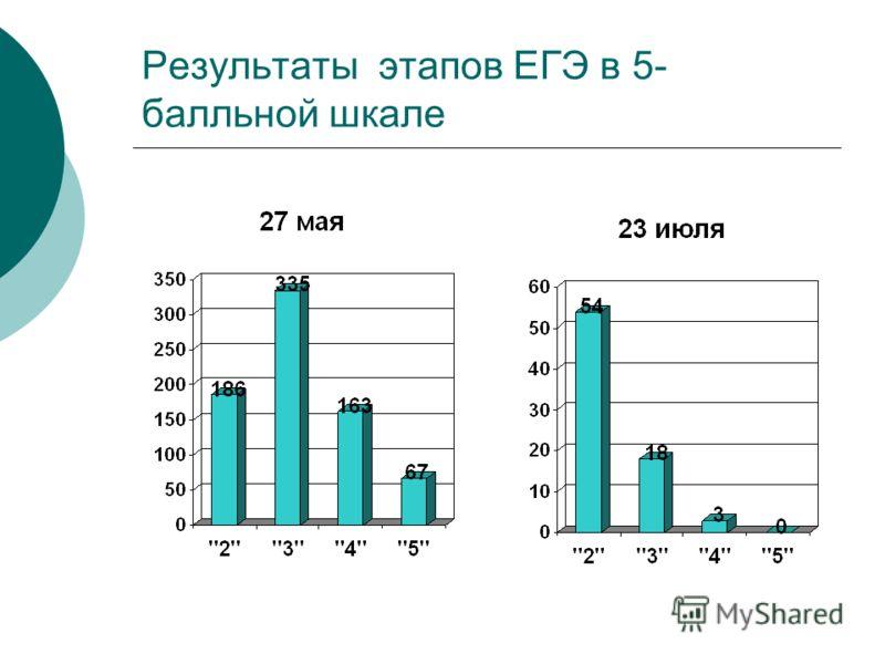 Результаты этапов ЕГЭ в 5- балльной шкале
