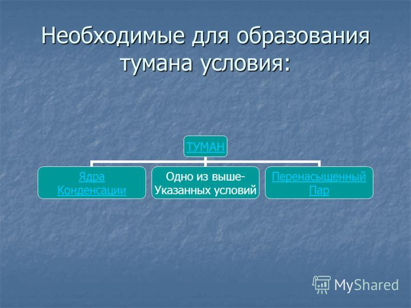 Необходимые для образования тумана условия: ТУМАН Ядра Конденсации Одно из выше- Указанных условий Перенасыщенный Пар