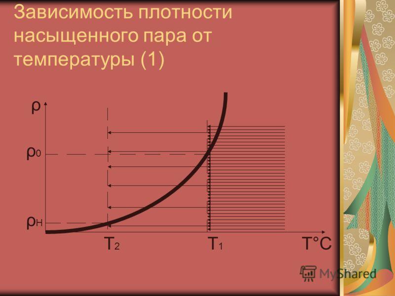 Зависимость плотности насыщенного пара от температуры (1) ρ ρ 0 ρ Н Т 2 Т 1 Т°С