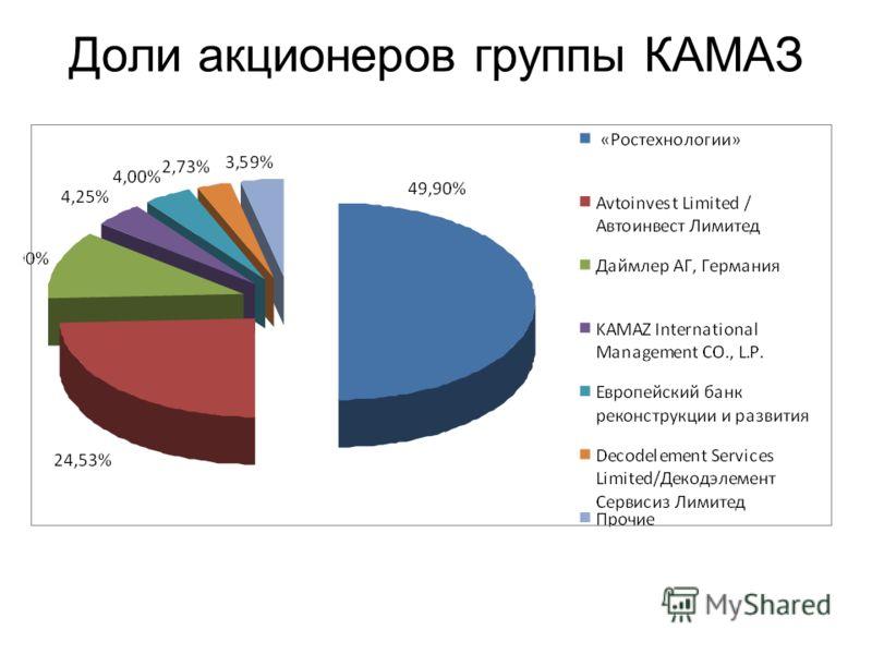 Доли акционеров группы КАМАЗ