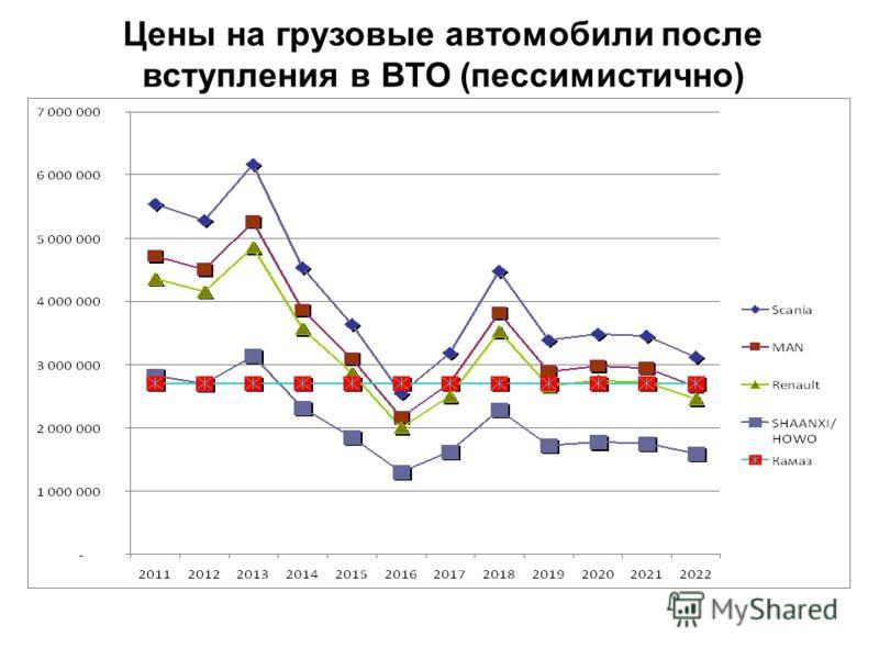 Цены на грузовые автомобили после вступления в ВТО (пессимистично)