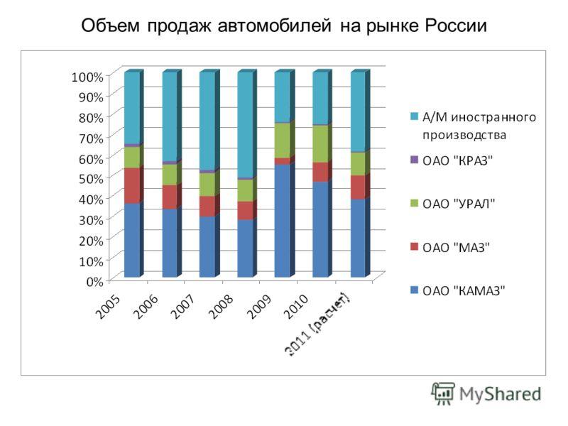 Объем продаж автомобилей на рынке России